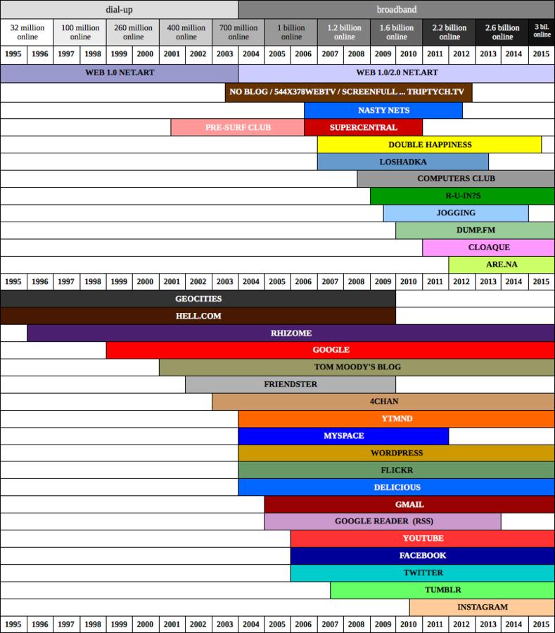 timeline_image_1M.png (rhizome)