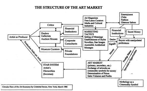 Circular Flow of the Art Economy, Cristobal Senior, New York, March 1985