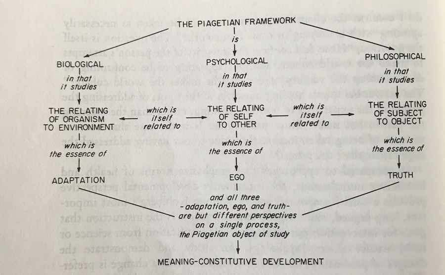 "Robert Kegan's neo-Piagetian or ""constructive-developmental"" approach to psychology, from The Evolving Self"
