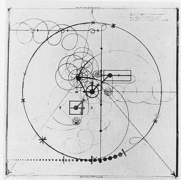oskar schlemmer - diagram for gesture dance 1926