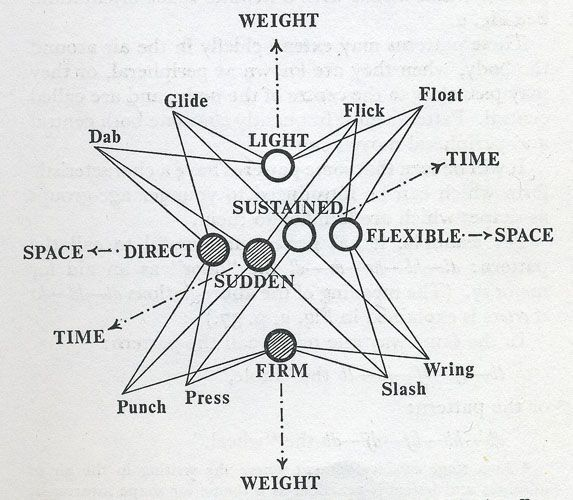 Rudolf  Laban (1879  - 1958) was a dance artist and theorist who inventented a graphical system of analysing and recording movement known as Labanotation. Laban describes the area surrounding the body as the Kinesphere, the lines of extension that trace movements to the dancers' furthest point produce a diagramatic representation of movements which resemble the geometries of crystalline structures.   In Labanotation the directional movement of parts of the body in space are represented by symbols which convey the transition from one movement to another and can be read in linear way, from bottom to top. The system allows a notation of movement from a basic description of which way a part of the body is moving to more complex anotations of facial expressions, transference of weight and quality of movement.