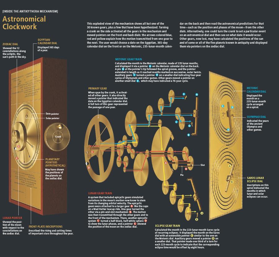 Antikythera Mechanism explained