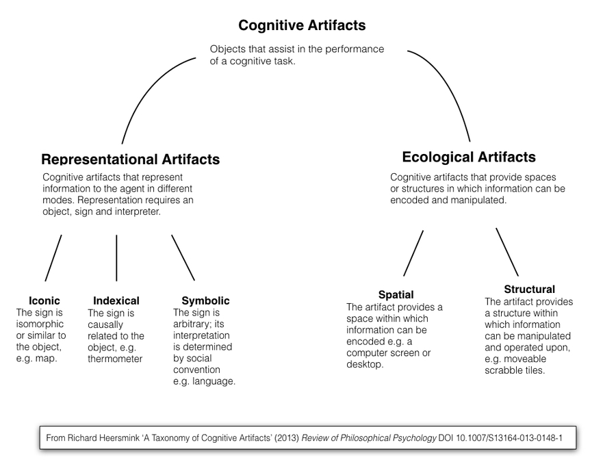 Cognitive-Artifacts.001.jpg