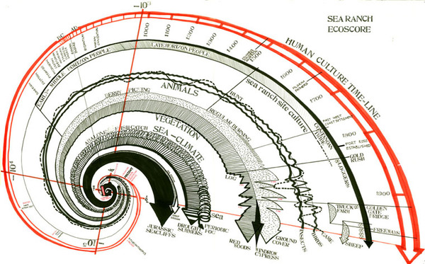 _Sea Ranch Ecoscore_, c. 1968  http://experiments.californiahistoricalsociety.org/living-lightly-land-lawrence-halprin-sea-ranch/