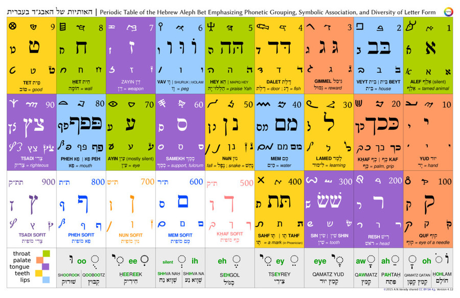 Are periodic table of hebrew tabloid v41pdf urtaz Choice Image