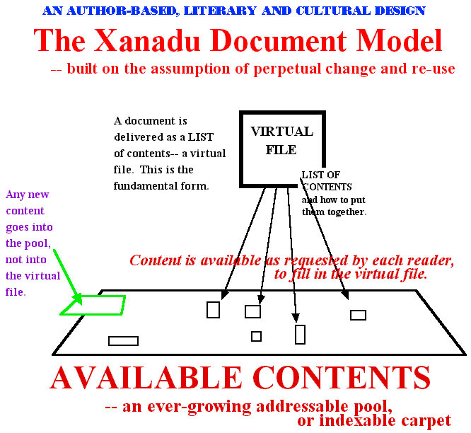 The Xanadu Document Model