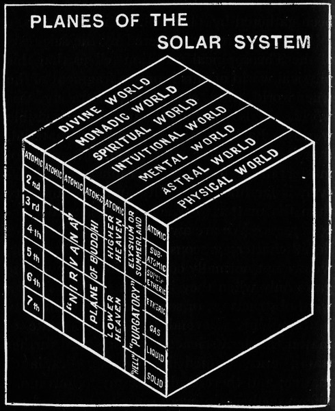 """Planes of the Solar System"" from Curuppumullage Jinarajadasa's First Principles of Theosophy (1921)"