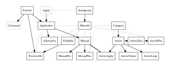 Typeclassopedia diagram