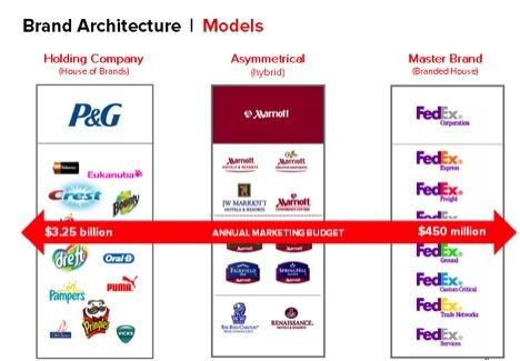 BrandArchitecture_Models.jpg