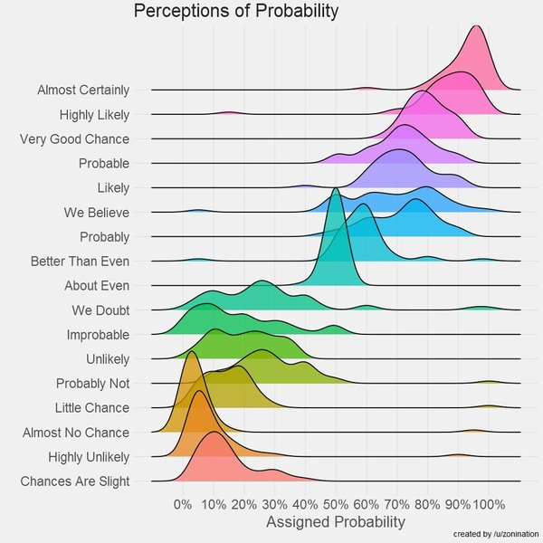 perceptions of probability