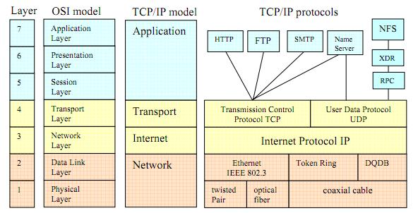 OSI model vs TCP IP model