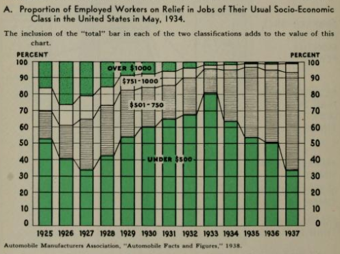 Proportion of Employed Workers on Relief Jobs of Their Usual Socio-Economic Class in the United States