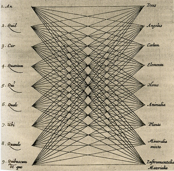 """...first published in 1699 by Athanasius Kircher as a demonstration of the system of the medieval mystic ""Ramon Llull's 'great art of knowing.' Generative, diagrammatic, dynamic, Kircher's image *produces the knowledge it draws.*"" Joanna Drucker, [Graphesis](http://www.hup.harvard.edu/catalog.php?isbn=9780674724938)"