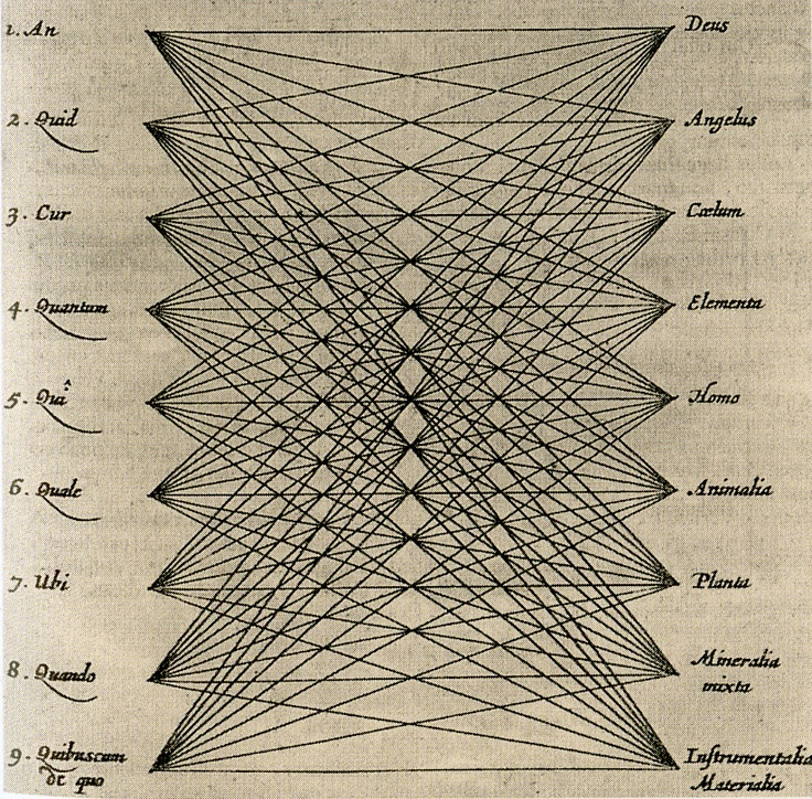 """""""...first published in 1699 by Athanasius Kircher as a demonstration of the system of the medieval mystic """"Ramon Llull's 'great art of knowing.' Generative, diagrammatic, dynamic, Kircher's image *produces the knowledge it draws.*"""" Joanna Drucker, [Graphesis](http://www.hup.harvard.edu/catalog.php?isbn=9780674724938)"""