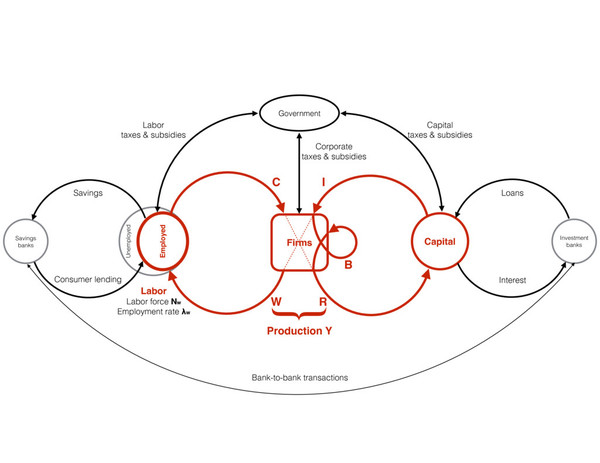 Schematic model of monetary flow representing the wages and consumption loop and capital and return loop (red). Transfers from or to banks (savings and loans) and government (taxes, transfers, subsidies and other economic activities) are also indicated (black).  from: https://arxiv.org/pdf/1710.06285.pdf