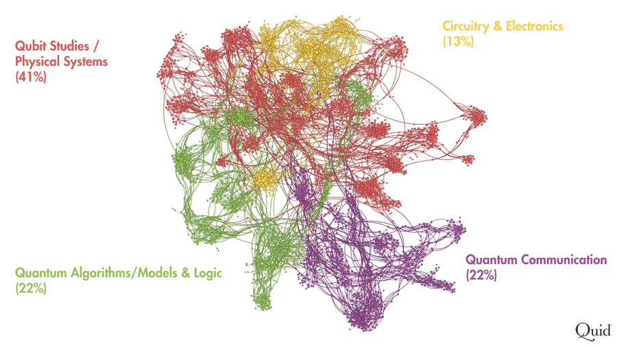 The network map reveals four high level themes. Based on their close connectivity, we can deduce that Circuitry & Electronics (yellow) and Qubit Studies/Physical Systems (red) research share more in common. On the other hand, Quantum Algorithms/Models & Logic and Quantum Communication mostly stick out on their own, meaning these are more distinct areas of research.