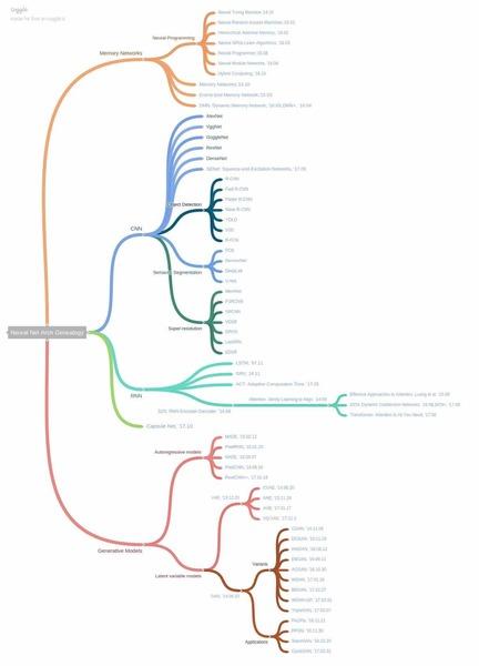 Deep Architecture Geneology
