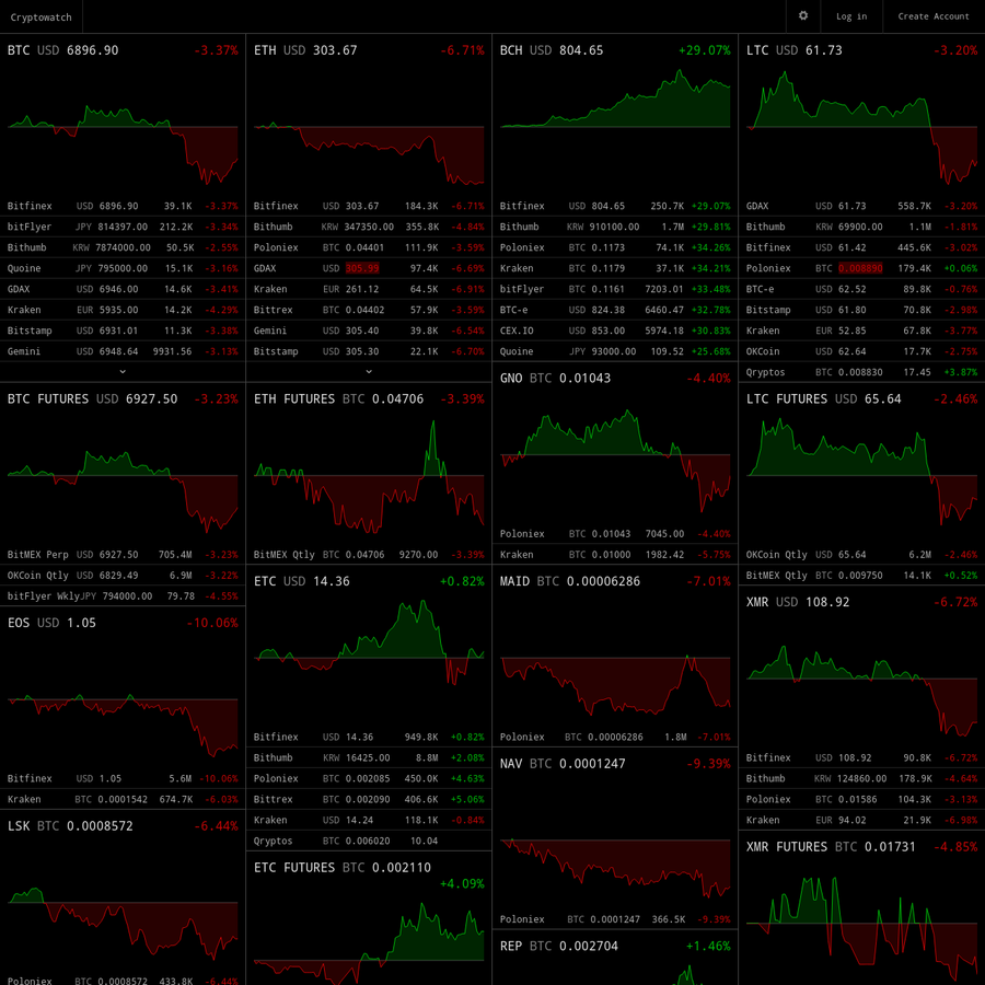 Live price charts and market data for Bitcoin, Ethereum, and more