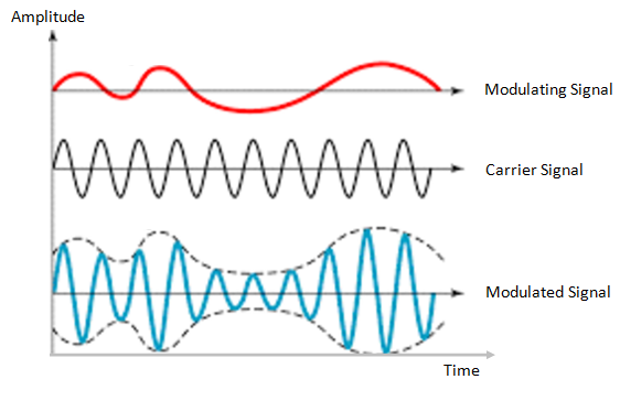 amplitude-modulation1.png