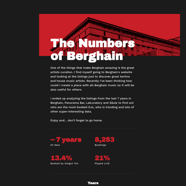 Berghain Statistics - Most popular techno & house DJs played at Berghain