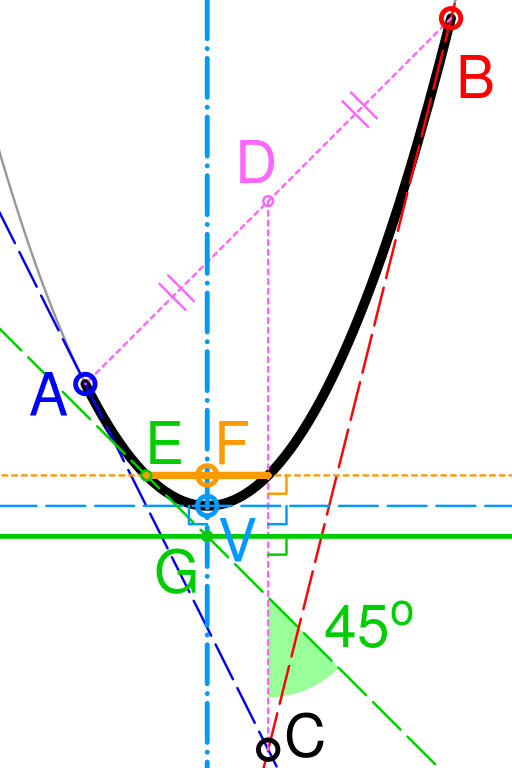 512px-Quadratic_Bezier_parabola_equivalence.svg.png
