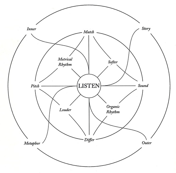Pauline Oliveros with additional design by Lawton Hall, Wind Horse, 1990, text score