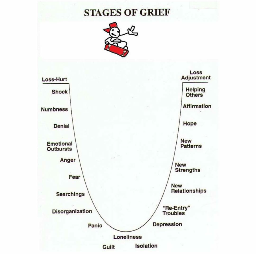Stages of Grief