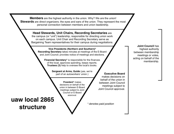 Local_2865_union_structure1-1024x791.png