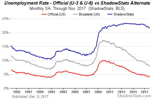 The seasonally-adjusted SGS Alternate Unemployment Rate reflects current unemployment reporting methodology adjusted for SGS-estimated long-term discouraged workers, who were defined out of official existence in 1994. That estimate is added to the BLS estimate of U-6 unemployment, which includes short-term discouraged workers.  The U-3 unemployment rate is the monthly headline number. The U-6 unemployment rate is the Bureau of Labor Statistics' (BLS) broadest unemployment measure, including short-term discouraged and other marginally-attached workers as well as those forced to work part-time because they cannot find full-time employment.  http://www.shadowstats.com/alternate_data/unemployment-charts  https://seekingalpha.com/article/4134445-beginning-look-lot-like-1937
