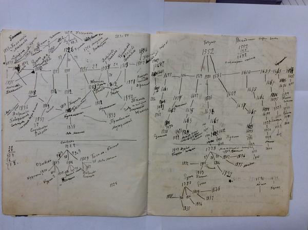 Velimir Khlebnikov time diagram