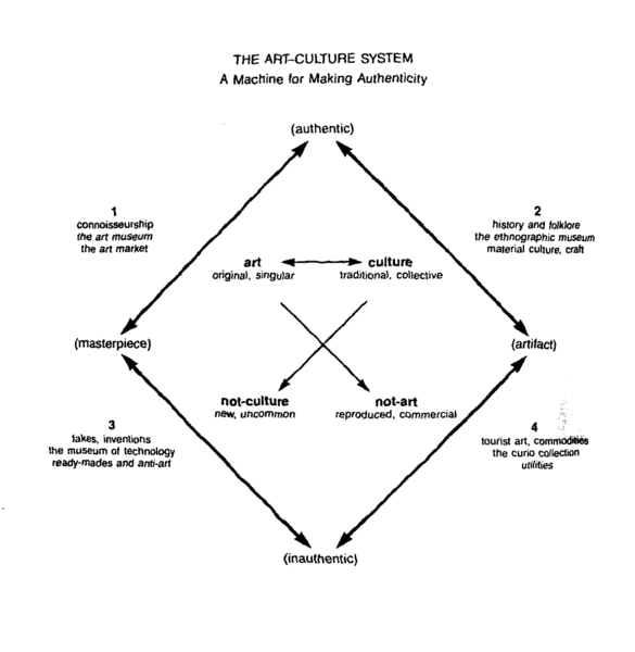 The Art Culture System