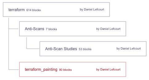 Channels, Blocks, & Maps (Hierarchies? Structures?)