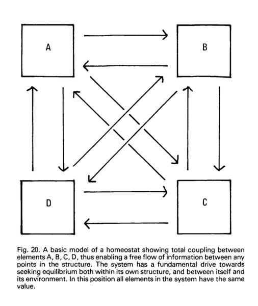 Fig. 20 A basic model of a homeostat