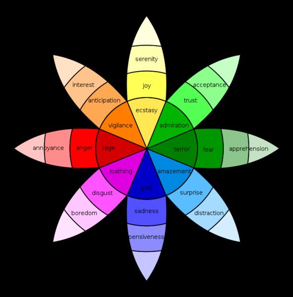 Robert Plutchik's Wheel of Emotions.