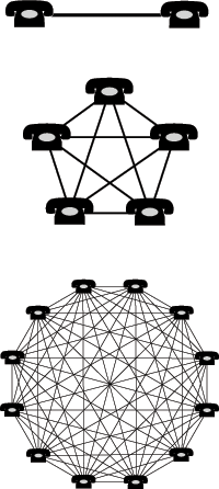 A network effect (also called network externality or demand-side economies of scale) is the positive effect described in economics and business that an additional user of a good or service has on the value of that product to others. When a network effect is present, the value of a product or service increases according to the number of others using it.