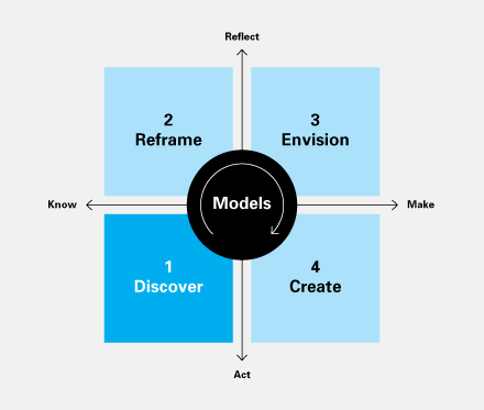 Models are increasingly important in design-as design, in collaboration with other disciplines, increasingly deals with systems and services. Many aspects of customer experience unfold over time and location, and thus are intangible. With their ability to visualize and abstract various aspects of a given situation, models become tools for exploring relationships in ways that aren't otherwise possible.