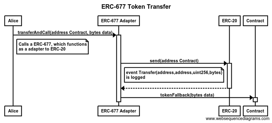 """""""The good thing about standards is that there are so many to choose from."""" Andrew S. Tanenbaum The current state of Token standards on the Ethereum platform is surprisingly simple: ERC-20 Token Standard is the only accepted and adopted (as ) standard for a Token interface."""