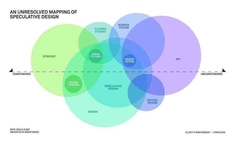 An Unresolved Mapping of Speculative Design