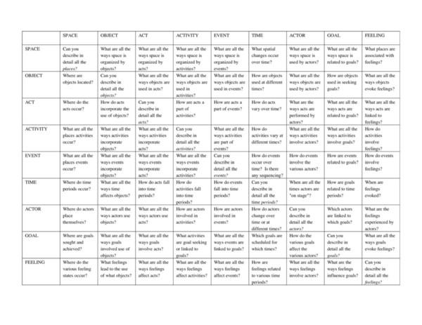 Spradley descriptive questions matrix.pdf