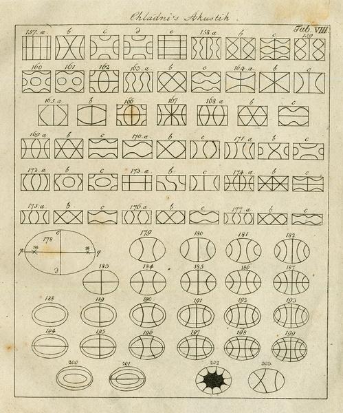 Via  https://monoskop.org/File:Chladni_1830_Akustik_Table_8.jpg#mediaviewer/File:Chladni_1830_Akustik_Table_8.jpg