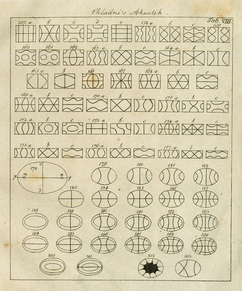 Chladni 1830 Akustik Table 8