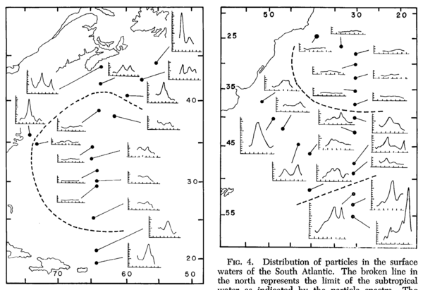 Limnology & Oceanography: The Size Distribution of Particles in the Ocean