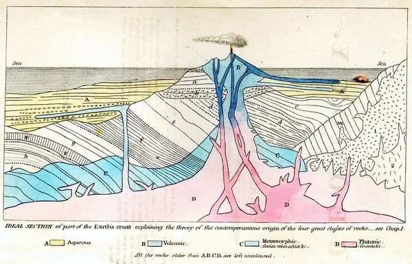 Lyell_Principles_frontispiece-IDEAL-SECTION-of-part-of-the-Earths-crust-SMALL.jpg