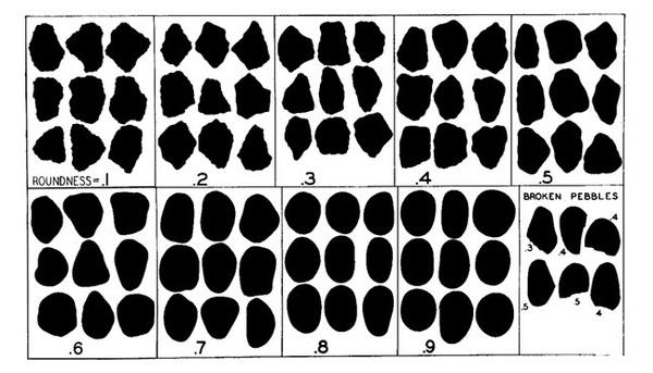 Krumbein-particle-shapes.jpg
