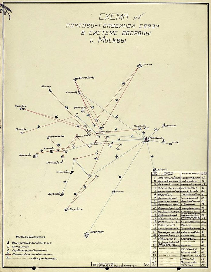 Scheme of pigeon post communications in the defense system of Moscow (1941)
