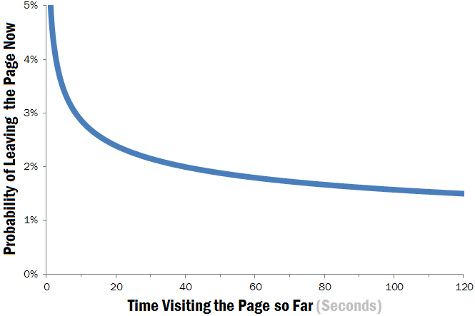 weibull-hazard-function-leaving-web-pages.png