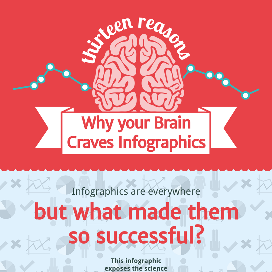 Enjoy our HTML 5 interactive infographic that exaplains why infographics are so successful