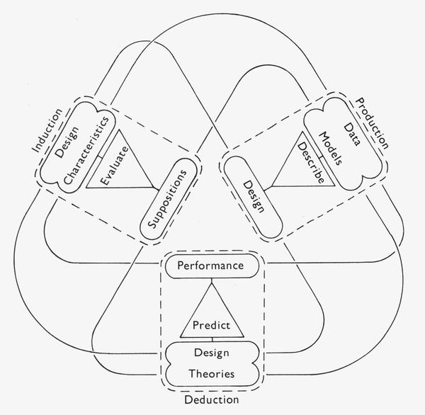Lionel March. Production/deduction/induction model of a rational design process, 1976. Via Sean Keller, Fenland Tech: Architectural Science in Postwar Cambridge; Grey Room 23, Spring 2006,