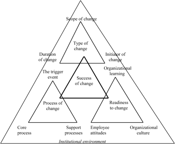 The-triangular-model-of-change-in-the-institutional-environment.png