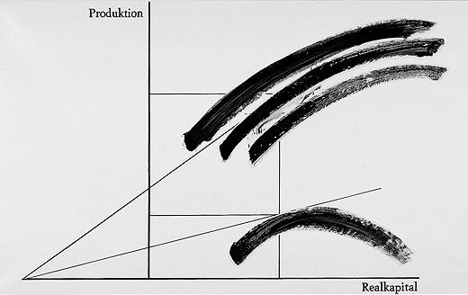 KP Brehmer, Real Capital Production (1974)